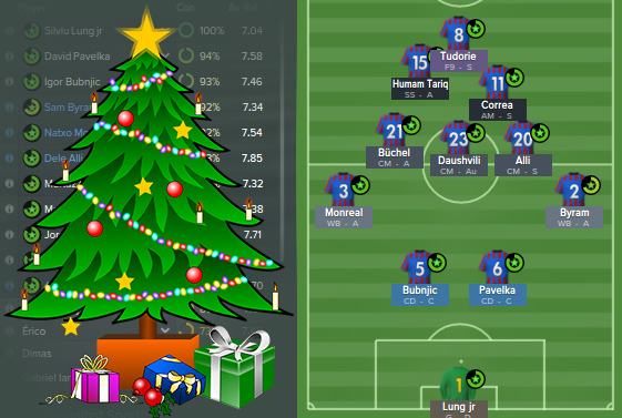 Raumdeuter's FM15 Christmas Tree Tactic