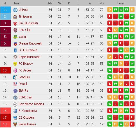 liga-1-2008-2009-standings