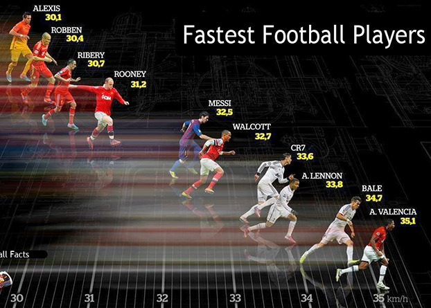 Football Players' Top Speed - Who is right, FIFA.com or FM16?