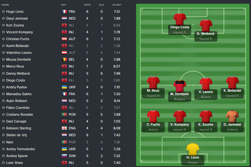 injured-xi-euro-2016-dream-team