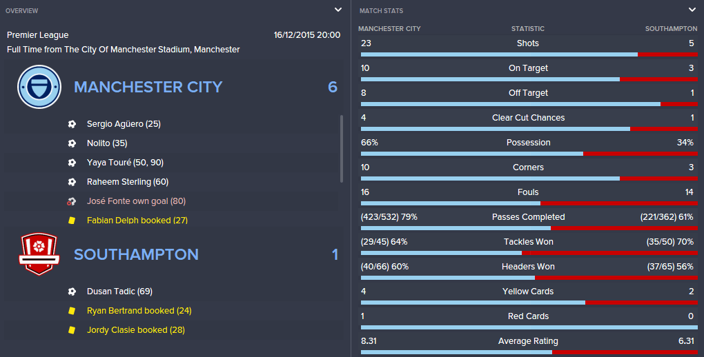 man-city-tactic-southampton-man-city-stats