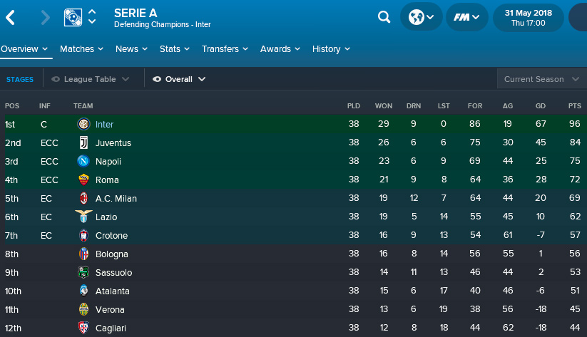 FM 18 Serie A Standings Inter Champions