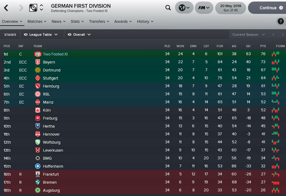 FM 18 Bundesliga Final Standings